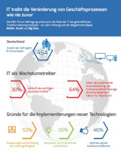 Digitale Transformation, Infografik: IT als Wachstumstreiber und Business Enabler. Quelle: Umfrage von EMC unter 454 deutschen IT-Entscheidern September 2014.