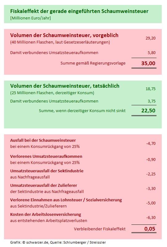 Infografik: der tatsächliche Fiskaleffekt der Sektsteuer