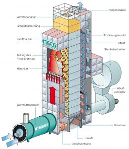 """Infografik / Schematische Darstellung: Schema des Dächerschachttrockners """"Eco Dry"""" von Bühler"""