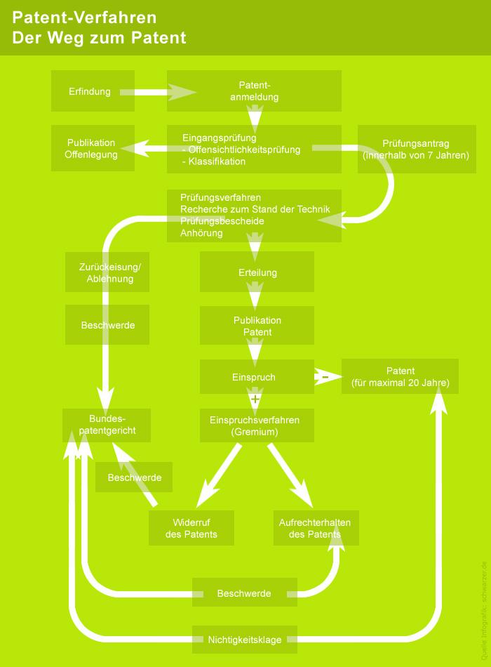 Infografik: Zum Vergleich das Patent-Verfahren in Deutschland.