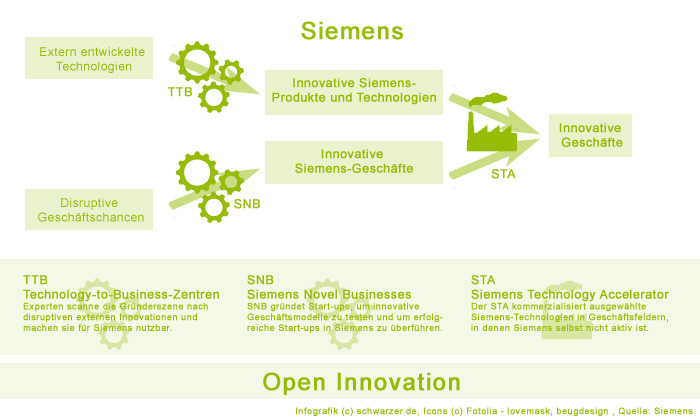 Infografik: Siemens Innovations AG mit TTB, SNB, STA