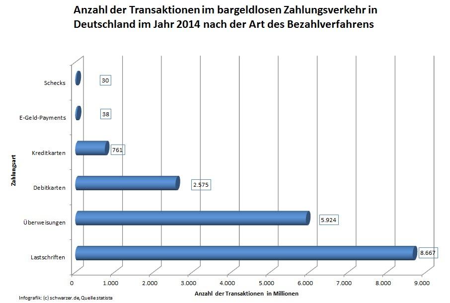 Infografik: Anzahl der Transaktionen im bargeldlosen Zahlungsverkehr in Deutschland im Jahr 2014 nach der Art des Bezahlverfahrens