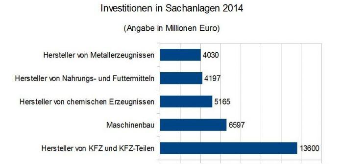 Infografik: Investitionen in Sachanlagen 2014. Angaben in Millionen Euro.