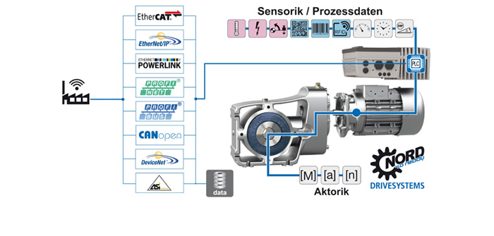 Getriebe und Antriebstechnik von NORD für vernetzte, hochflexible Anlagenautomatisierung