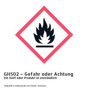 Infografik GHS02 – Gefahr oder Achtung: Ein Stoff oder Produkt ist entzündlich