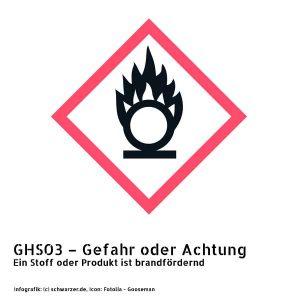 Infografik GHS03 – Gefahr oder Achtung: Ein Stoff oder Produkt ist brandfördernd