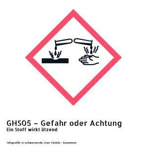Infografik GHS05 – Gefahr oder Achtung: Ein Stoff wirkt ätzend