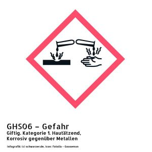 Infografik GHS06 – Gefahr Giftig. Kategorie 1. Hautätzend, Korrosiv gegenüber Metallen