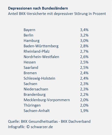 Infografik: Depressionen nach Bundesländern.