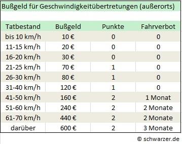 Infografik: Bußgelder für LKW-Fahrer bei Geschwindigkeitsübertretungen außerorts.