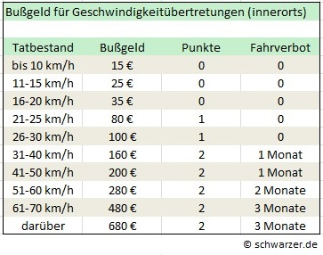 Infografik: Bußgelder für LKW-Fahrer bei Geschwindigkeitsübertretungen innerorts.
