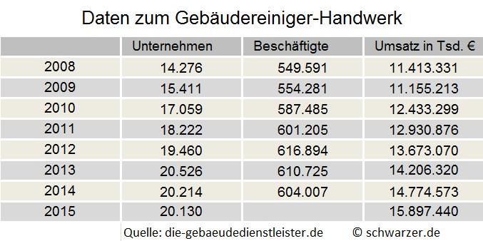Umsatz im Gebäudereiniger-Handwerk: Mit seinem Gesamtumsatz liegt der deutsche Reinigungsmarkt vom Volumen her in Europa klar an der Spitze vor Großbritannien, Italien, Frankreich und Spanien.