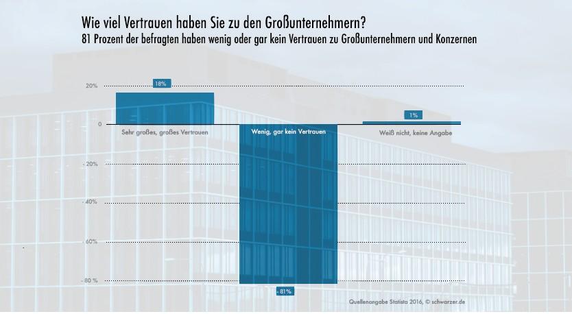 Infografik: Vertrauen in Grossunternehmen. (#02)