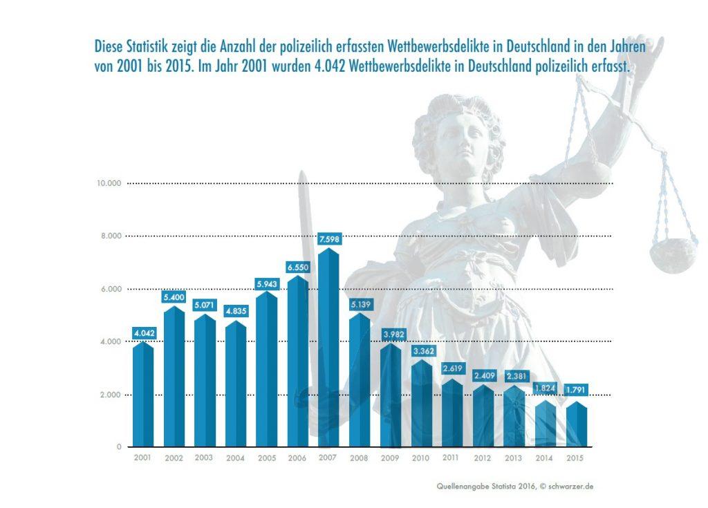 Infografik: Anzahl der Wettbewerbsdelikte in Deutschland. Fälle von bewusster Rufschädigung zählen dazu. (#01)