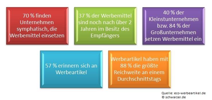 Infografik: Werbemittel im Einsatz bei Unternehmen