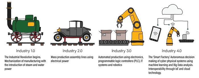 Die Datenanalyse und Ihr Einfluss auf Industrie 4.0