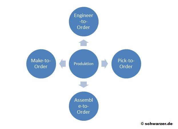 Infografik-Produktkonfiguratoren: Die Spezifizierung der Ware erfolgt erst, nachdem der Kunde seine individuellen Wünsche in Form einer Bestellung geäußert hat. Die verschiedenen Produktionsformen sollen dabei helfen, so wenig Überschuss wie möglich zu produzieren.