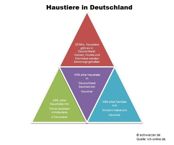 Infografik: Haustiere in Deutschland
