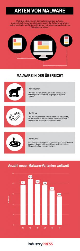 Es gibt sehr viele unterschiedliche Arten von Malware, die für Anwender gefährlich sind. Infografikquelle: industry-press.com