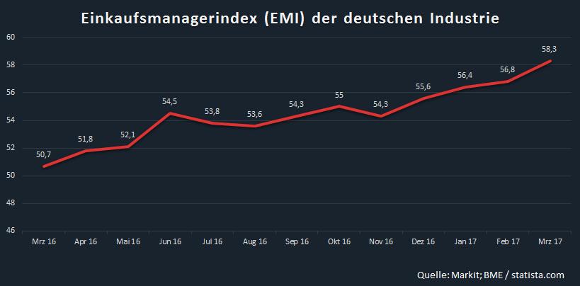 Statistik: Der Einkaufsmanagerindex hat seit März letzten Jahres einen fast stetigen Anstieg zu verzeichnen. Die Lage in den Unternehmen könnte also kaum besser sein. Bildquelle: eigene Darstellung