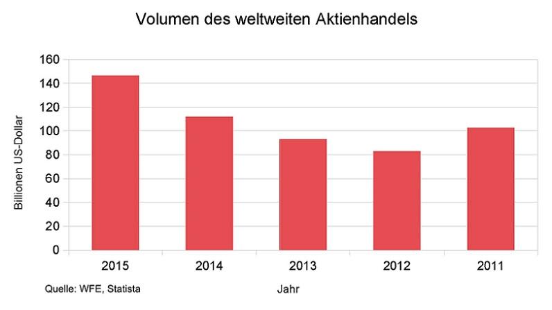 Statistik: Das Volumen des weltweiten Aktienhandels ist enorm. Statistikquelle: WFE, Statista. Darstellung: eigene Darstellung