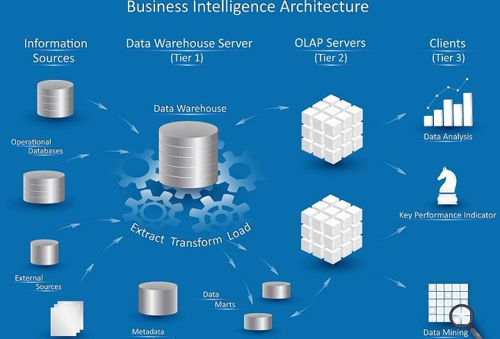 Der Begriff Business Intelligence (BI) kommt aus der Wirtschaftsinformatik und beschreibt eine IT-gestützte Methodik zur Verarbeitung von Daten. (#01)Der Begriff Business Intelligence (BI) kommt aus der Wirtschaftsinformatik und beschreibt eine IT-gestützte Methodik zur Verarbeitung von Daten. (#01)