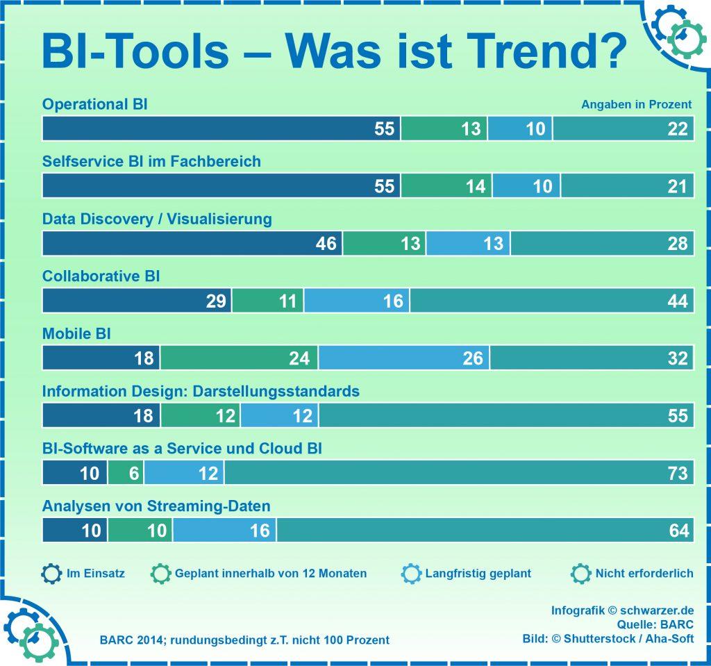 Infografik: BI-Tools Trends im Ueberblick