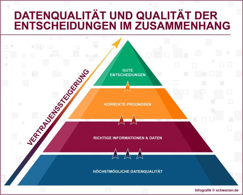 Infografik: Datenqualität und Entscheidungen im Zusammenhang