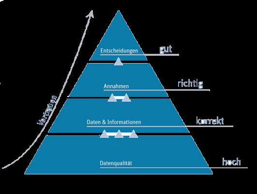Infografik Datenanalyse: Zusammenhang Datenqualität (DQ-und-Entscheidungen (#4)