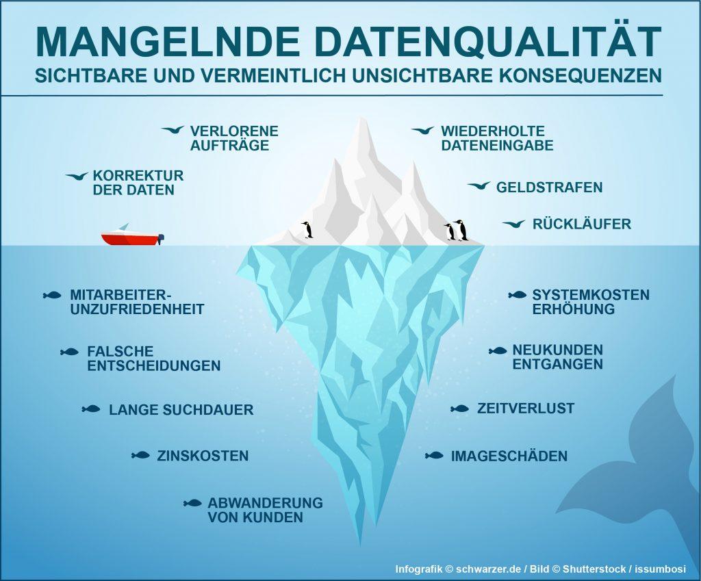 Infografik Mangelnde Datenqualität: Sichtbare und vermeintlich unsichtbare Konsequenzen