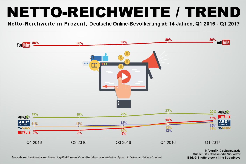 Infografik: Netto-Reichweite von Streaming Plattformen, Video-Portalen und Websites/Apps.