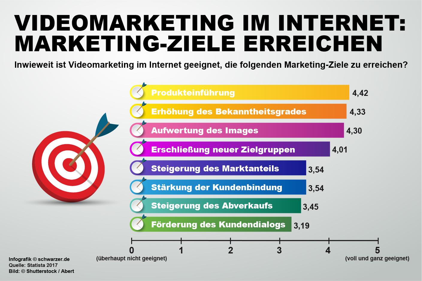 Infografik: Inwieweit ist Videomarketing im Internet geeignet, die genannten Marketing-Ziele zu erreichen?