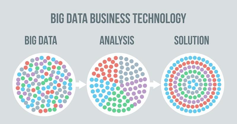 Auch die Datenvisualisierung und die darauf aufbauenden vorausschauenden Analysen werden durchgeführt(#02)