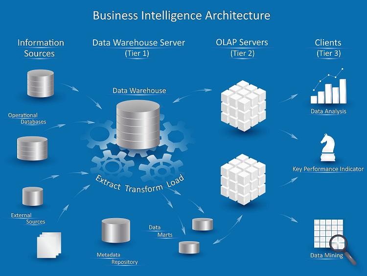 BI-Tools werden vermehrt in kleineren und mittelständischen Unternehmen eingesetzt und aus diesem Grund wird der Umgang mit den Daten, die letztlich die Grundlage einer derartigen Unternehmensführung sind, erfolgskritisch. (#01)