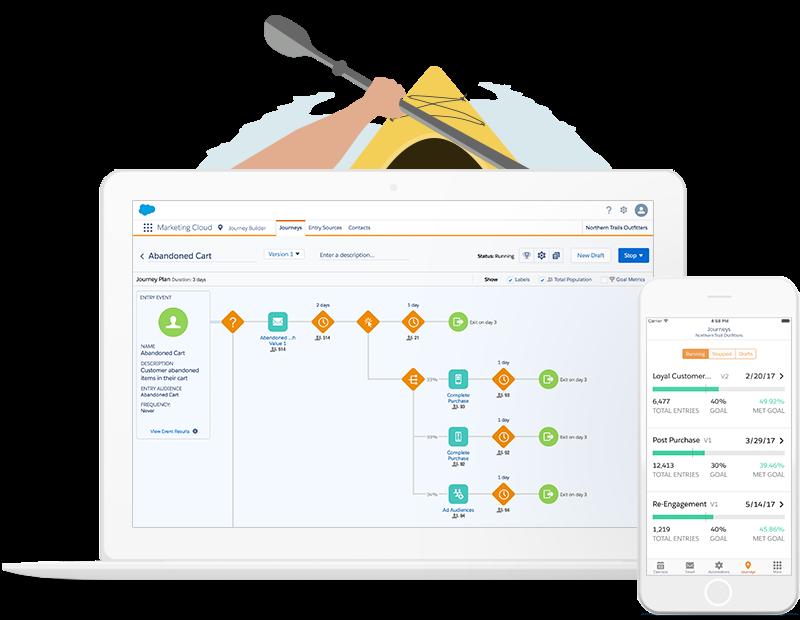 Die Customer Journey soll mit der Salesforce Marketing Cloud zu neuen Erfahrungen führen.