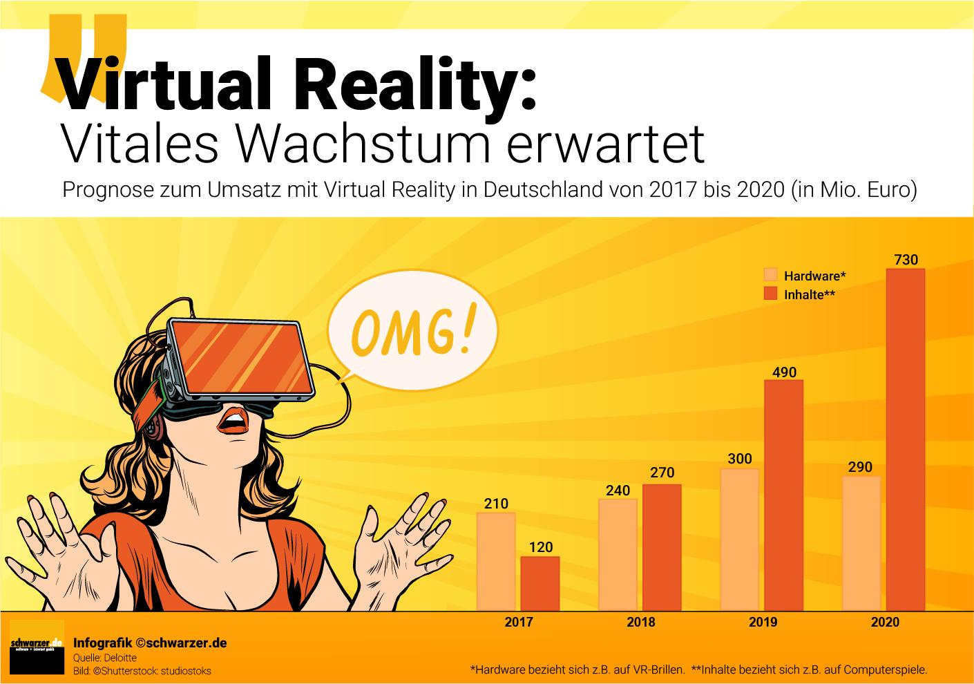 Infografik: Vitales Wachstum im Bereich Virtual Reality erwartet - Umsatz-Prognose in Deutschland 2017-2020 in Mio. Euro.