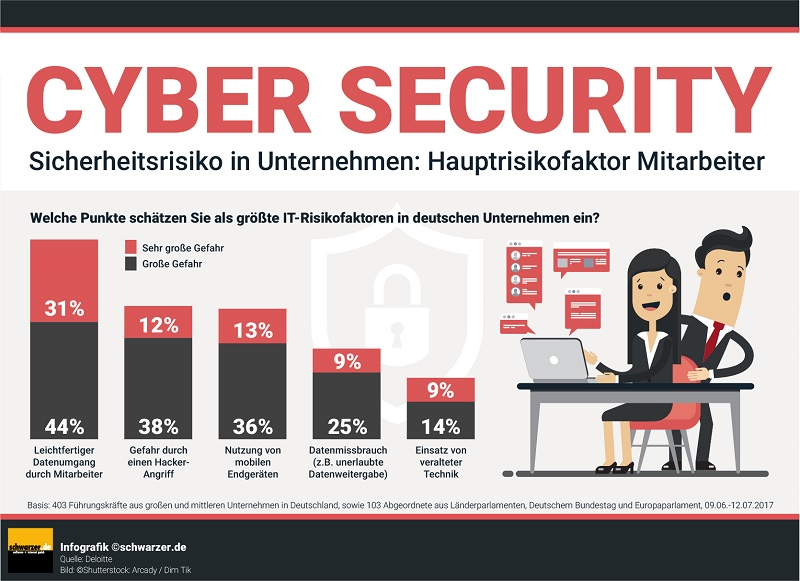 Cyber Security: Infografik Sicherheitsrisiko Mitarbeiter (#01)