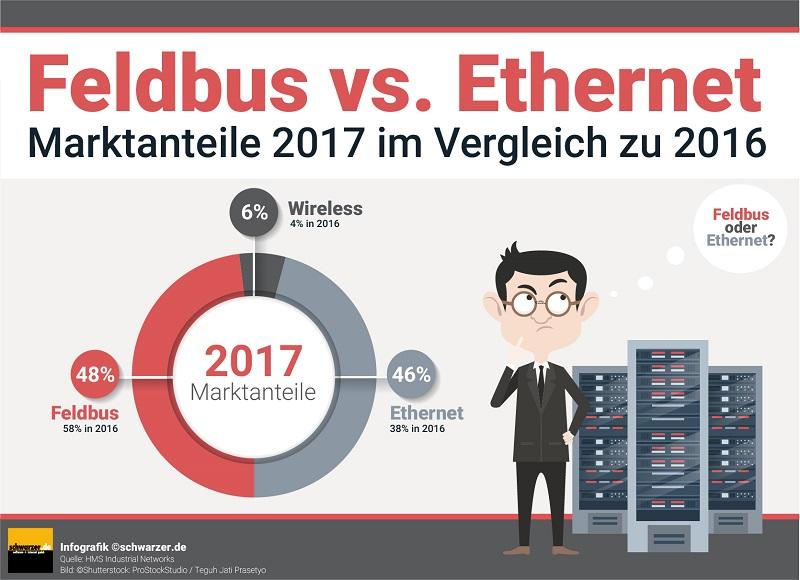 Infografik-Feldbus-vs-Eathernet-Wlan-Marktanteile-Wachstum-2016-2017Infografik-Feldbus-vs-Eathernet-Wlan-Marktanteile-Wachstum-2016-2017