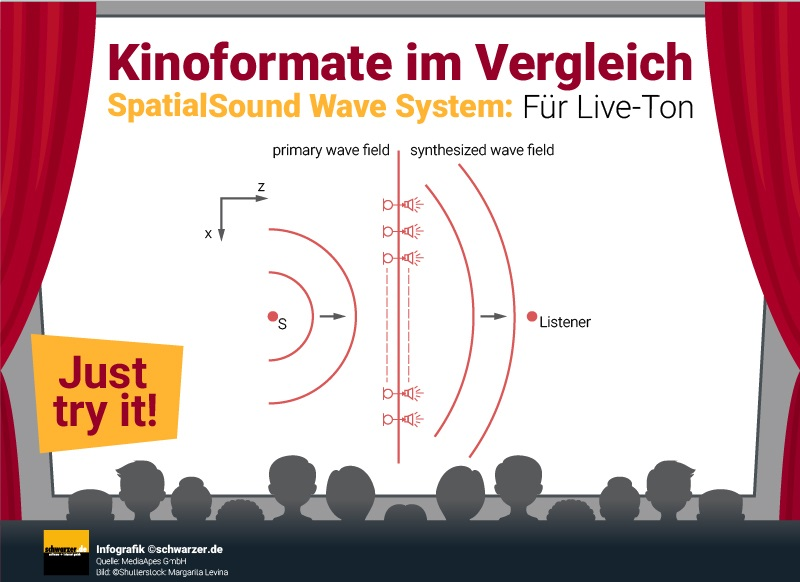 UHD wird durch SpatialSound Wave ergänzt und heraus kommt ein Film- und Musikerlebnis, das seinesgleichen sucht.