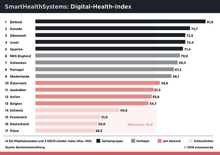 Infografik/Abb.1: Deutschland nur auf Rang 16 beim Digital Health Index, Quelle: Bertelsmann Stiftung