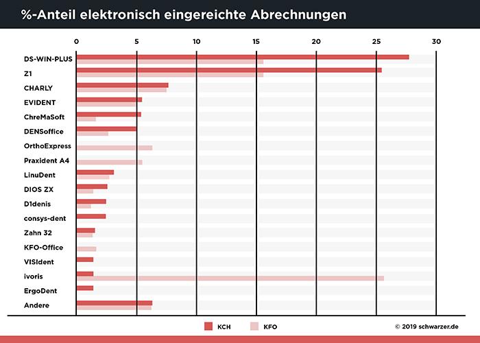 Infografik/Abb.4: EDV-Statistik der konservativ chirurgischen (KCH) und kieferorthopädischen Honorare (KFO) zum 31.12.2017, Quelle: KZBV
