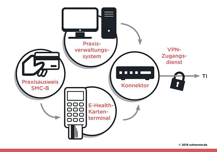Infografik/Abb.3: Erforderliche Bestandteile der Telematikinfrastruktur in der Arztpraxis