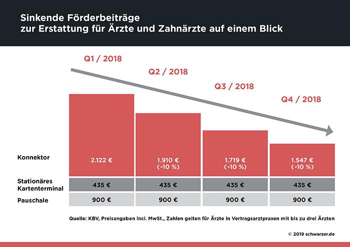 Infografik/Abb.5: Die Refinanzierungssätze für die Anschaffung des Konnektors sinken