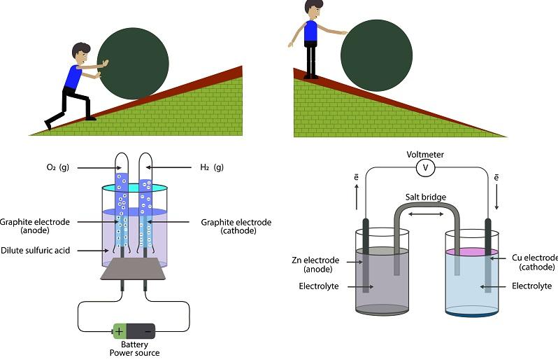 """Der Begriff """"Redox"""" ist allen bekannt, die sich mit der Bestimmung der Qualität von Trinkwasser befassen. Doch auch in der Elektrochemie spielt die Redoxreaktion eine wichtige Rolle."""