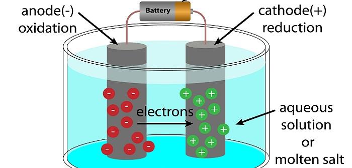 Redox: Vom Trinkwasser zu rentablen Batterien?