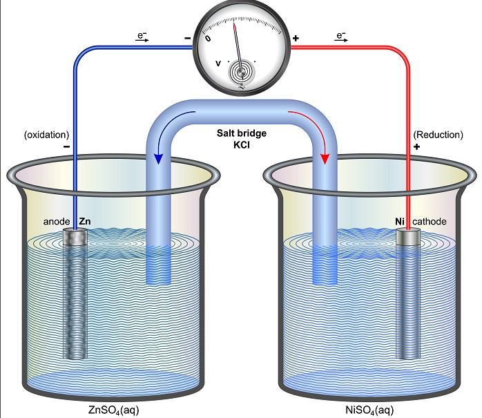 In der Elektrochemie kommt es nicht nur auf Exaktheit an, sondern auch auf Sauberkeit. Daher ist die Reinigung der Redoxelektrode nach dem Testlauf zwingend notwendig.
