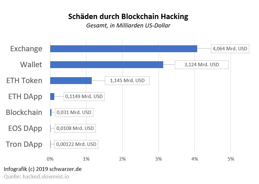 Infografik: Schäden durch Blockchain Hacking.