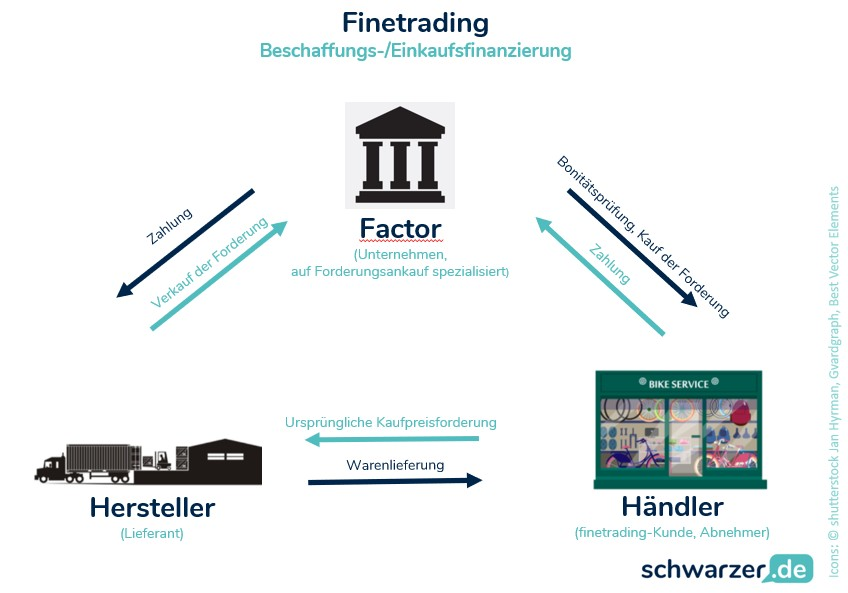 """nfografik """"Finetrading"""" als eine der Finanzierungsmöglichkeiten für Unternehmen"""