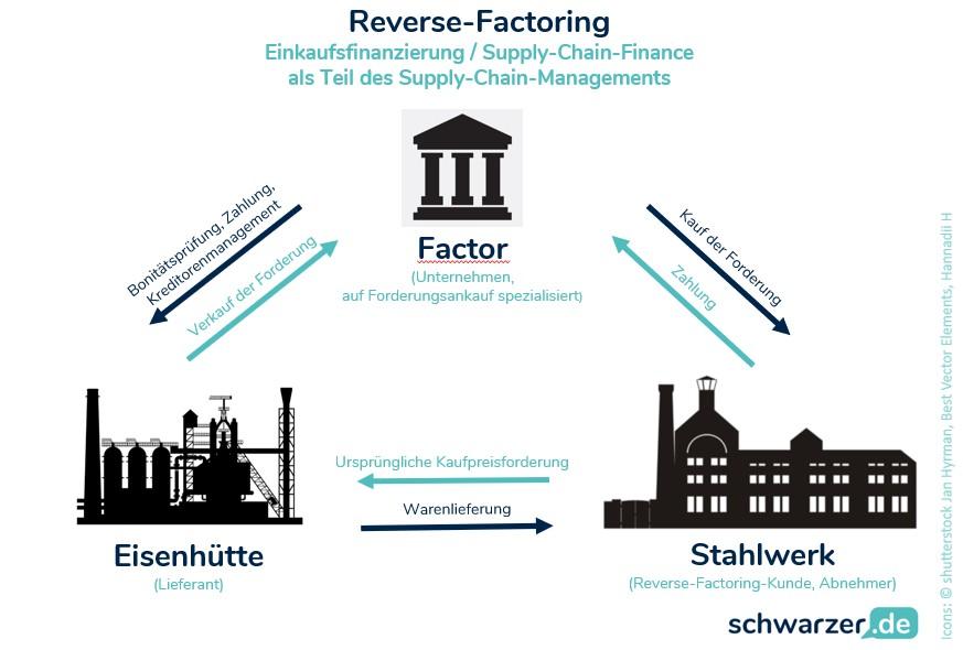 """Infografik """"Reverse-Factoring"""" als eine der Finanzierungsmöglichkeiten für Unternehmen"""