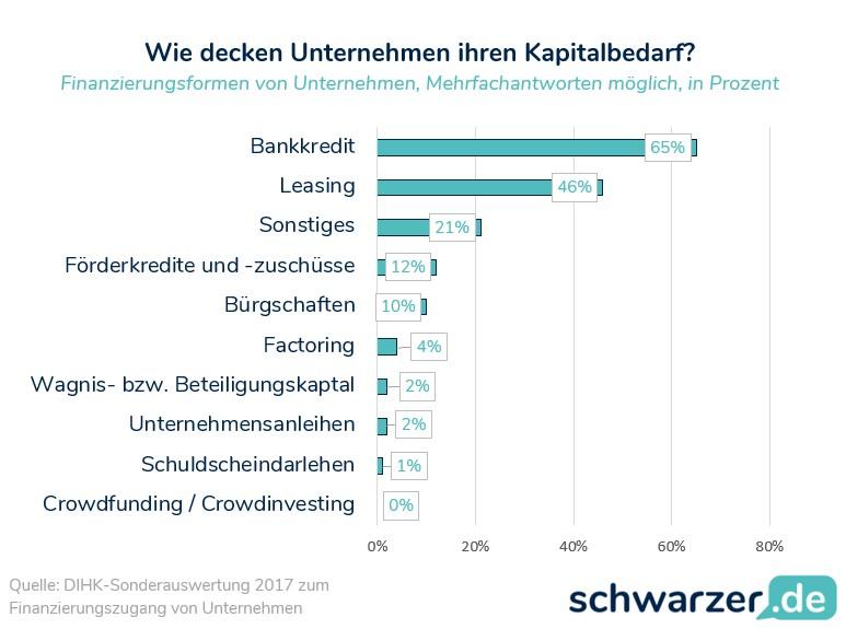 Infografik: Welche Finanzierungsmöglichkeiten werden von den Unternehmen genutzt?